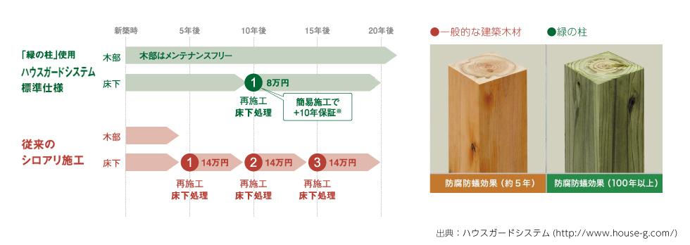 「緑の柱」と従来のシロアリ施工の比較図。20年間で約34万円ものコスト削減が実現できます。
